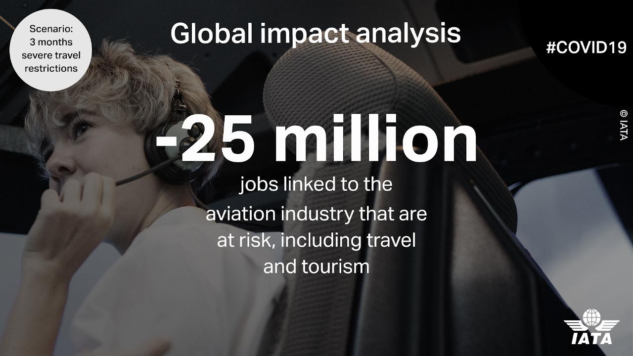 فيروس كورونا يهدد 25 مليون وظيفة في قطاعات الطيران والسياحة والسفر